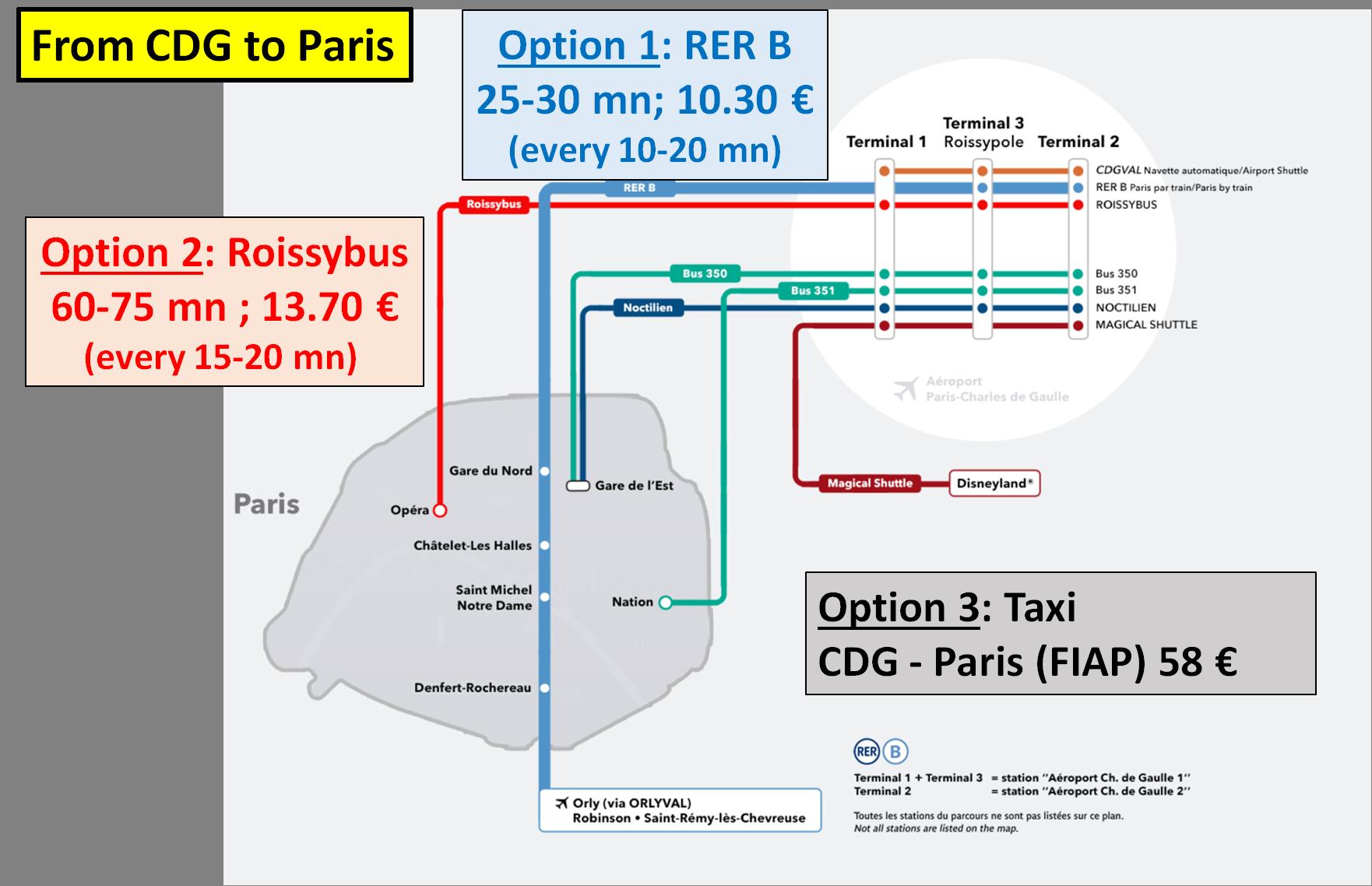 arrival CDG-Paris